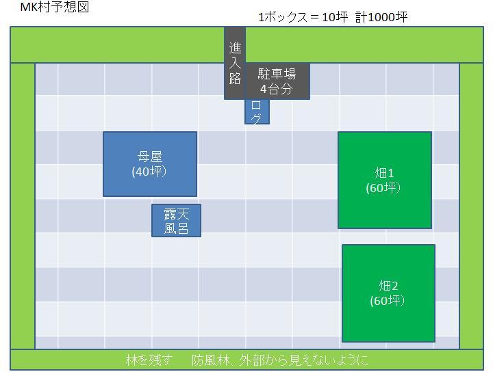 MK村未来予想図20100921